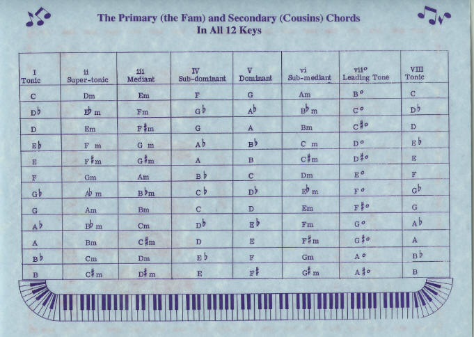 Piano piano chords list : Piano : piano chords list Piano Chords as well as Piano Chords ...