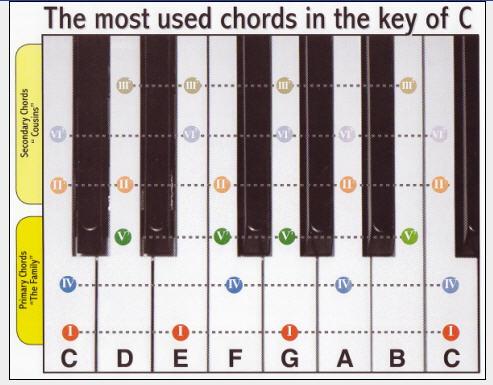 Piano piano chords diagram : piano chords chart 2015Confession