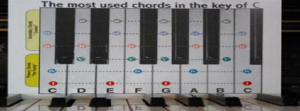 Piano piano chords diagram : Piano : piano chords diagram Piano Chords Diagram also Piano ...
