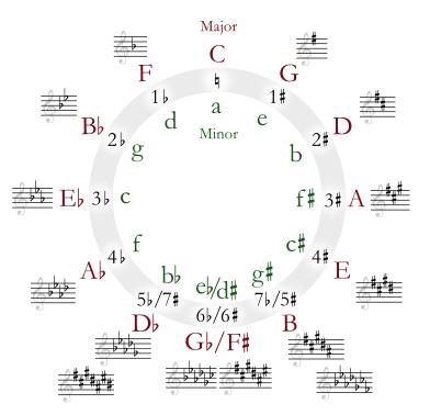 Piano jazz chords piano progressions : Piano : piano chords progressions Piano Chords along with Piano ...